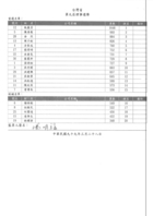 第九屆理事選舉票數統計表
